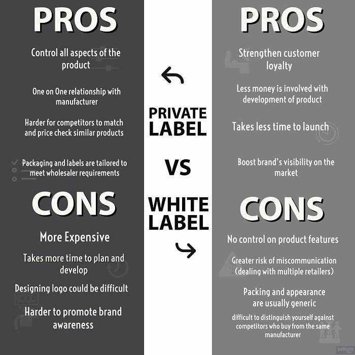 Private Label vs Wholesale