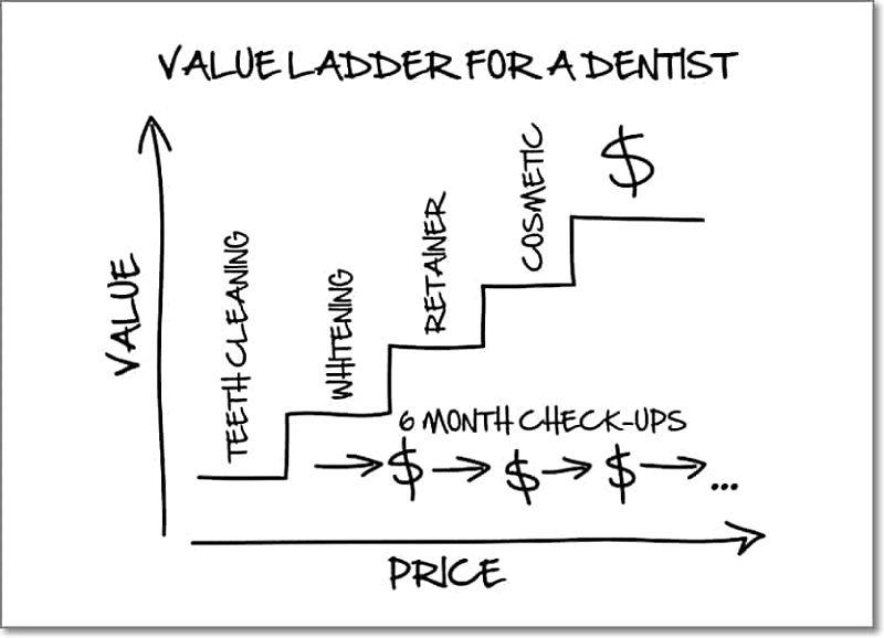 The Value Ladder